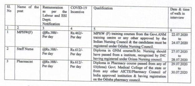 Bhadrak CDMO Office Recruitment 2020